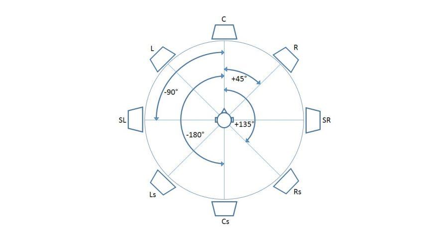 Concert spatialisation octophonie représentation