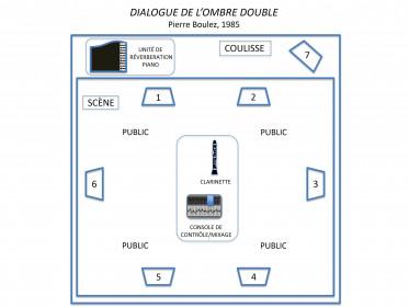 Représentation schématique du dispositif de diffusion sonore du Dialogue De l'Ombre Double, de Pierre Boulez. spatialisation