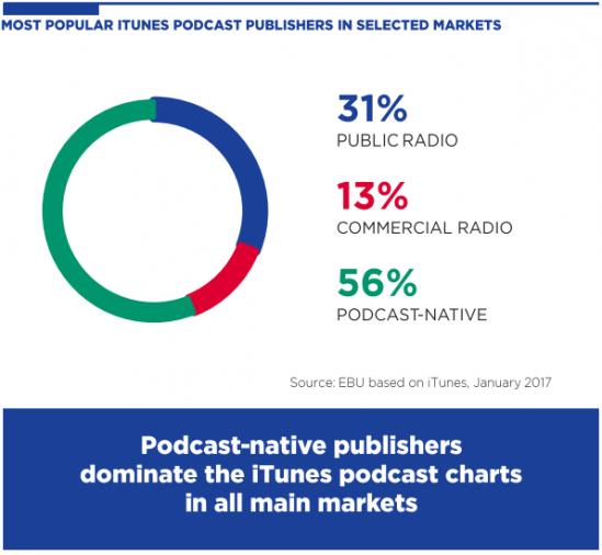 Source : MIS de l'EBU, Rapport sur l'audio en ligne, octobre 2017.